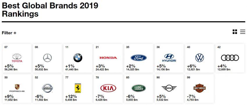 علامة السيارات الأعلى قيمة بالعالم في تصنيف إنتربراند 2019