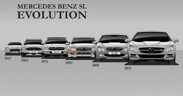 تاريخ تصميم 7 سيارات شقت طريقها إلى العالمية